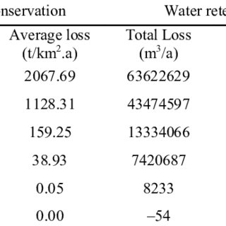 (PDF) Evaluation the impact of earthquake on ecosystem