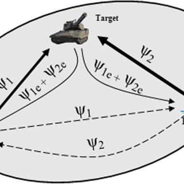 Noise-OFDM multi-radar BER versus SNR in an AWGN channel