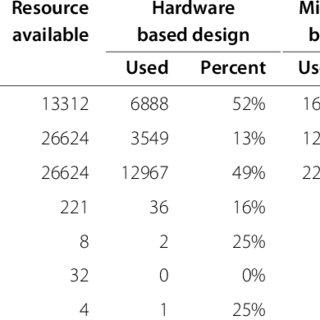 (PDF) FPGA based wireless sensor node with customizable