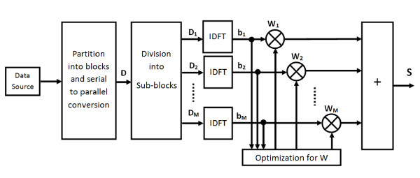Block diagram of PTS technique with M disjoint sub-blocks