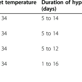 (PDF) Therapeutic hypothermia: The rationale