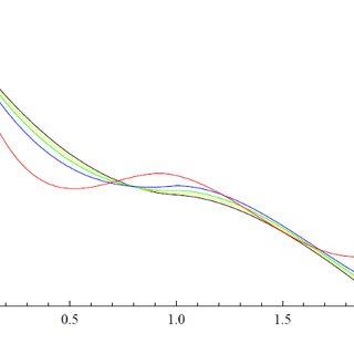 (PDF) Legendre multiwavelet collocation method for solving