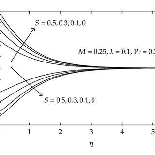 Variation of temperature θ(η) and temperature gradient θ