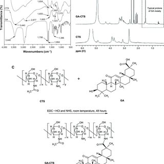 Fourier transformed infrared spectroscopy (FT-IR) spectra