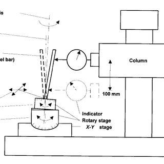 Calibration and check standards: (1) 22 mm radius standard