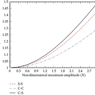 Effect of spring constant k on nonlinear amplitude