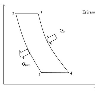 Pressure-volume and temperature-entropy diagrams of Carnot