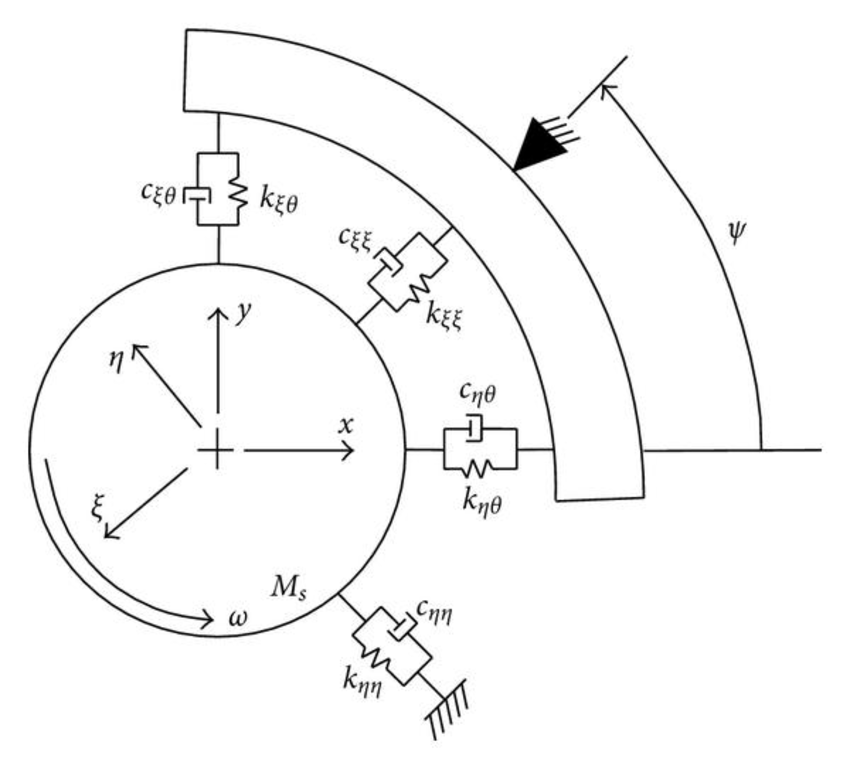 A Review of Tilting Pad Bearing Theory (PDF Download