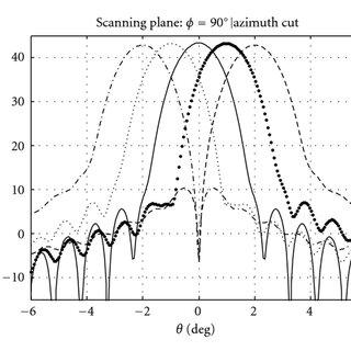 Scheme of dual-reflector antenna with a reflectarray