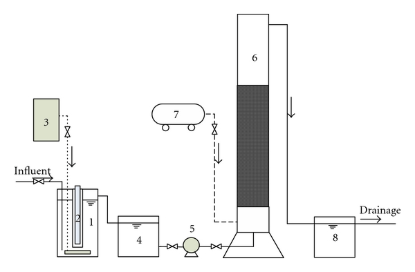Schematic diagram for UV/O3 oxidation combined with BAF