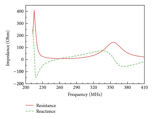 Impedance of the wideband VHF/UHF antenna with the reduced