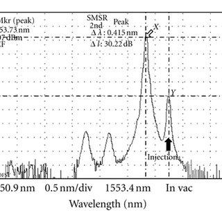 (PDF) Dynamics of 1.55 μm Wavelength Single-Mode Vertical