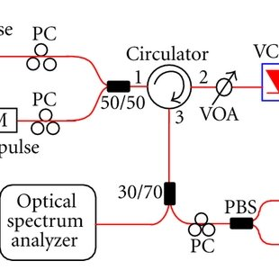 (a) Measured optical spectra of the VCSEL in a free