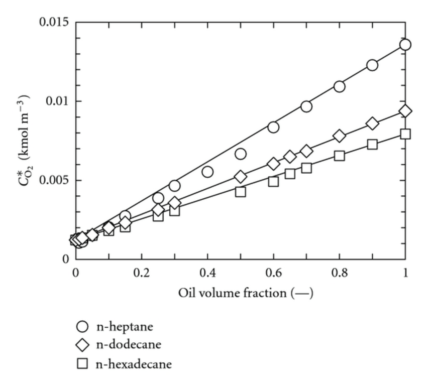 Effect of oil volume fraction on O2 solubility at a