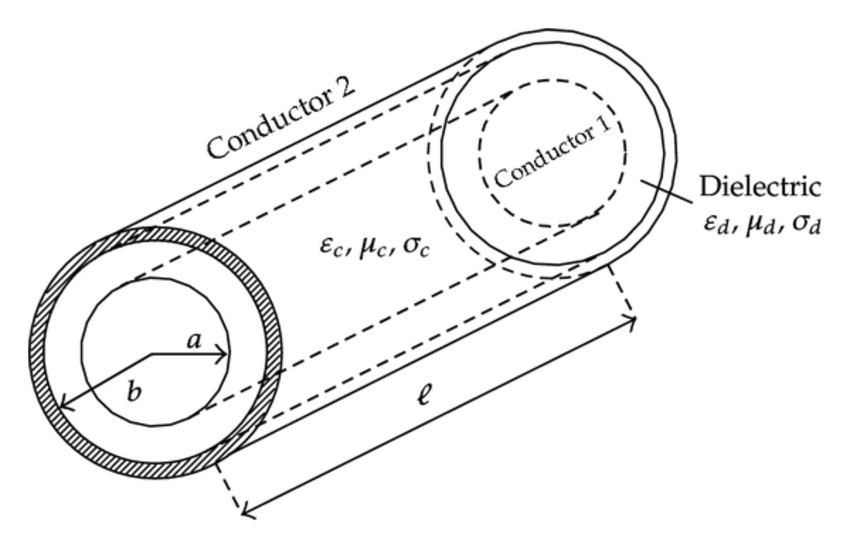 (a) Two-wire line, (b) coaxial line, and (c) twisted pair