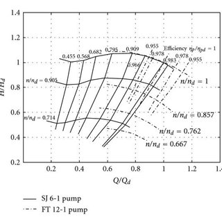 Thrust curves comparison with Hamilton Jet data