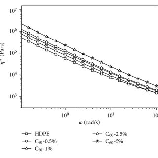 Dependence of complex viscosity (η*) on temperature for