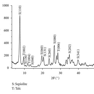 Crystal structure of sepiolite proposed by Brauner and