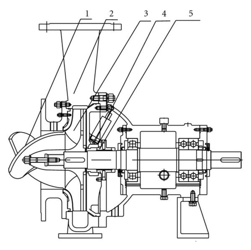 MC pulp pump. (1) Turbulence generator. (2) Casing. (3