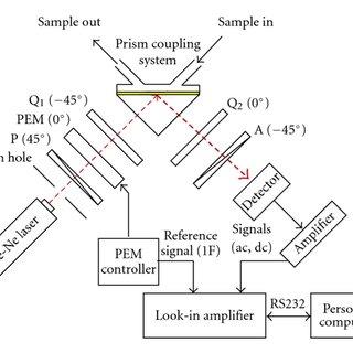 (PDF) Detecting Phase Shifts in Surface Plasmon Resonance