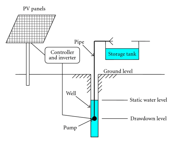 Schematic view of the solar photovoltaic water-pumping