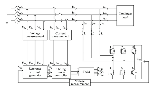 Schematic block diagram of shunt active power filter with