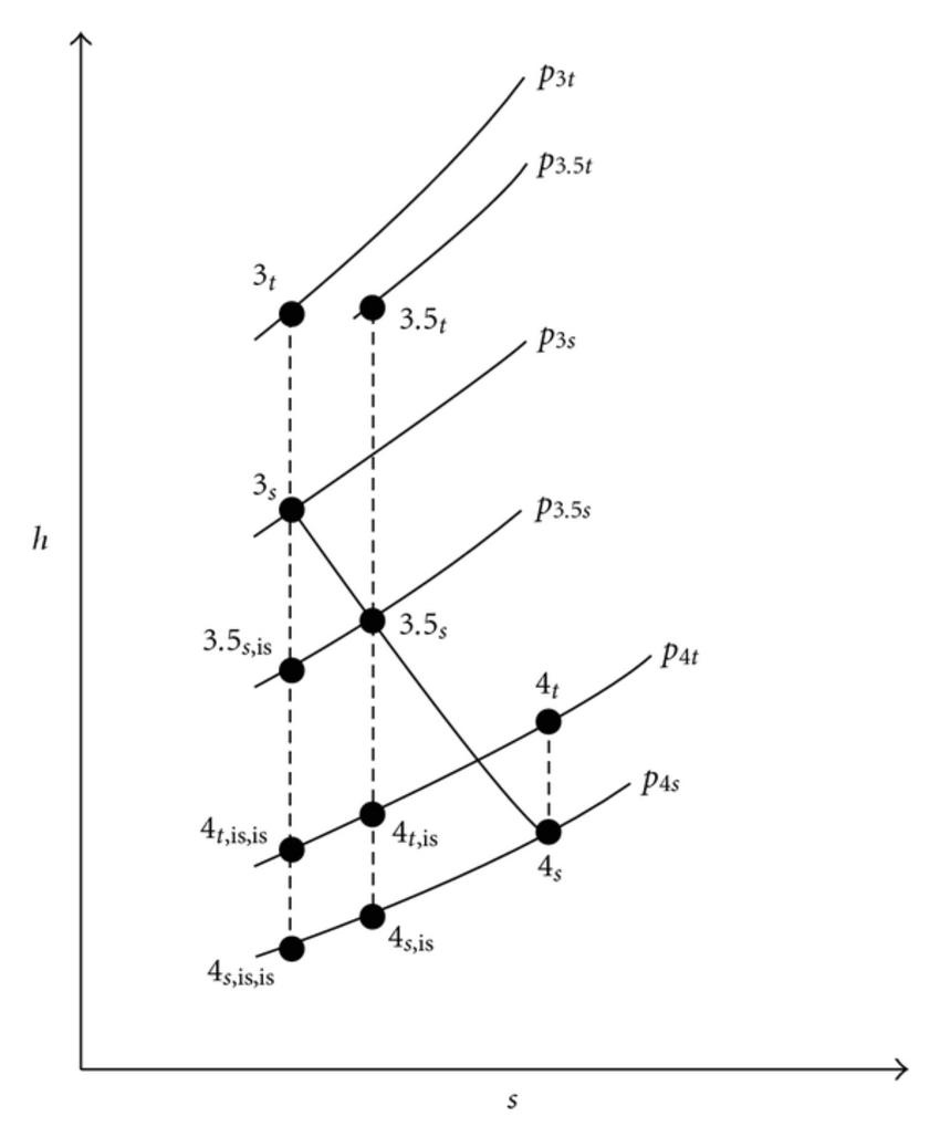 Enthalpy-entropy diagram of an expansion process within a
