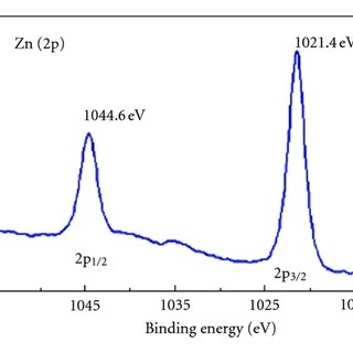 Band edge positions of common semiconductor photocatalysts