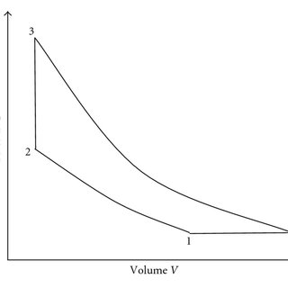P-V diagram of the theoretical air standard Atkinson cycle