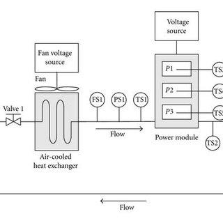 Block diagram of the models representing the