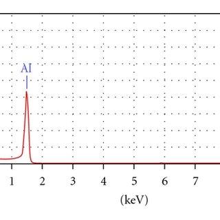 Energy dispersive X-ray spectroscopy spot analysis spectra