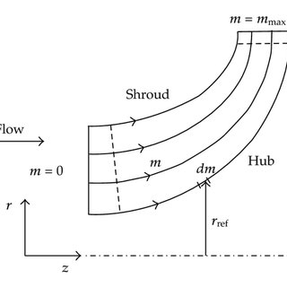 Definition of the geometry to illustrate a centrifugal