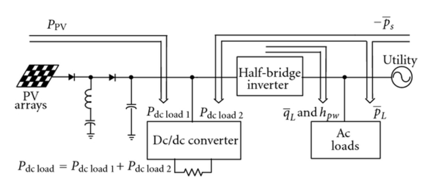 Illustration of power flow during the interval of low