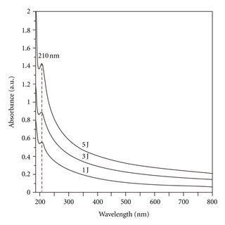 FE-SEM images of (a) aluminum powder, and Al2O3