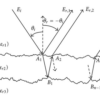 Electromagnetic wave scattering from a 1D random rough