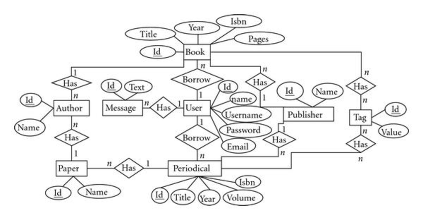 Entity-relationship diagram (ERD) for a simple library