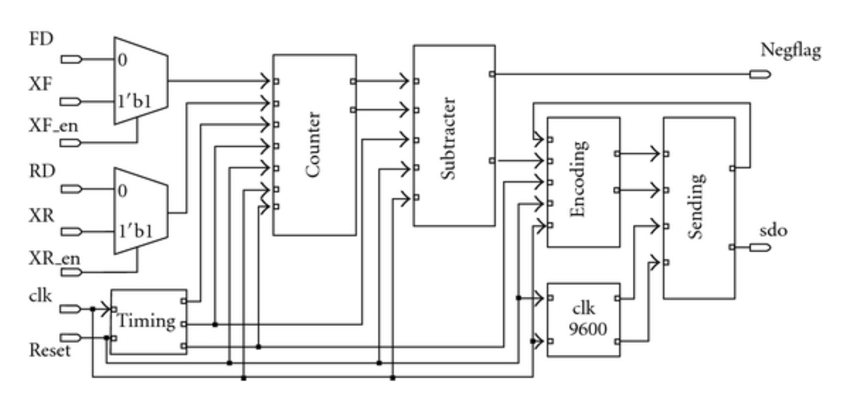 Block diagram of the digital processing circuit generated