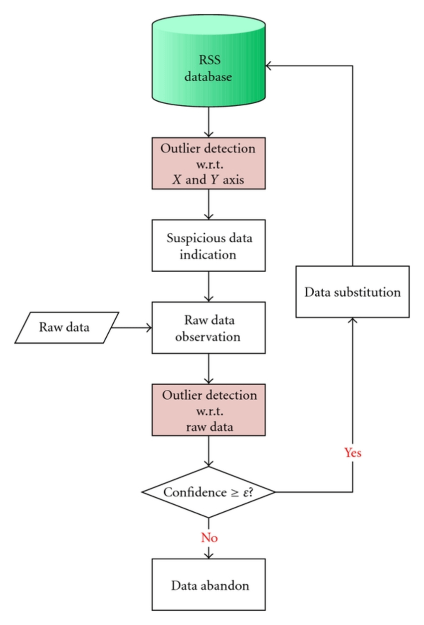 hight resolution of flow chart of database quality control