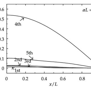 (PDF) Static and Vibrational Analysis of Partially