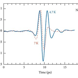 Temperature dependence of the conductivity of a