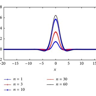 An infinite beam on a nonlinear elastic foundation: a