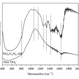 TEM images of pure TiO2 (a) and g-C3N4/TiO2 nanocomposites