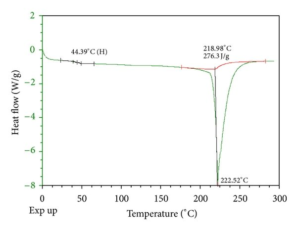 Temperature versus electrical resistance curves of PVP