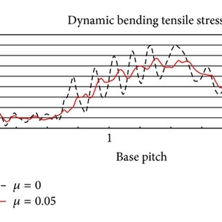 (PDF) Frictional Effects on Gear Tooth Contact Analysis