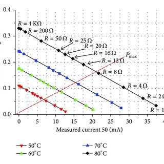Block diagram of thermoelectric energy harvesting powered