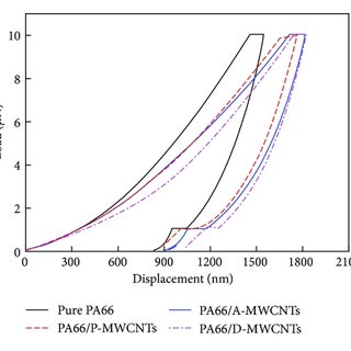Elastic modulus (a) and nano-hardness (b) of PA66 and PA66