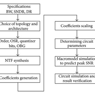 The block diagram of a 4th-order CIFF with direct path for