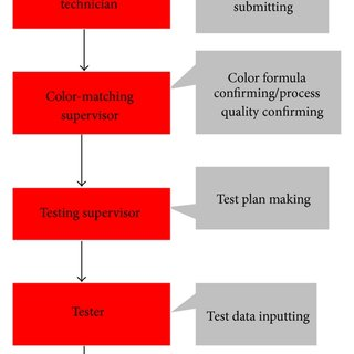 Flow chart of testing and judging and storage workflow