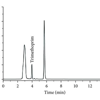 (PDF) Stability-Indicating Validated HPLC Method for