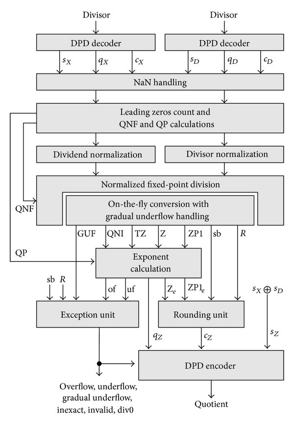 Analysis of Fast Radix-10 Digit Recurrence Algorithms for
